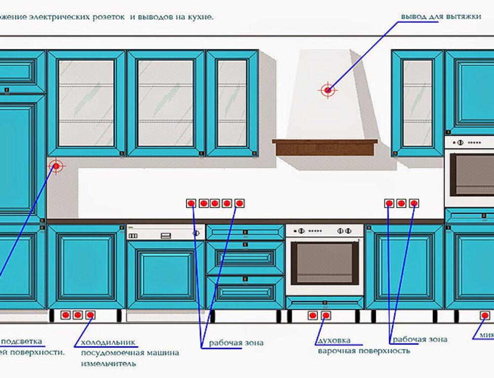 Правильное расположение розеток на кухне