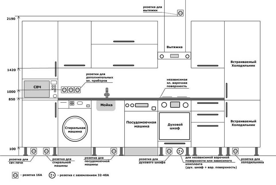Схема расположений электрических розеток на кухне